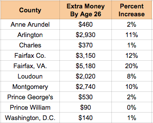 Data from The Equality of Opportunity Project